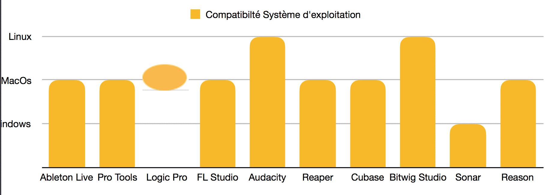 Classement meilleurs logiciels MAO - DAW - systèmes d'exploitation