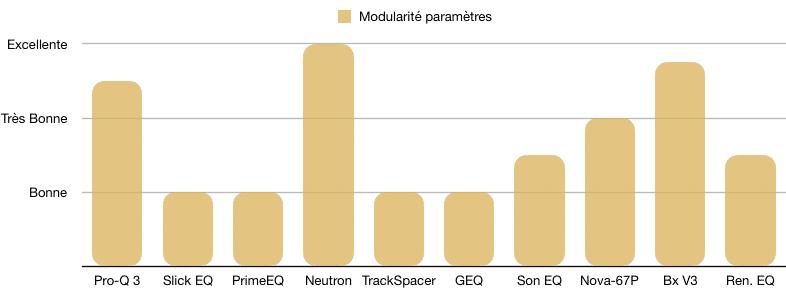 Modularité des paramètres - TOP 10 - Plugins - EQ - WE COMPOZE
