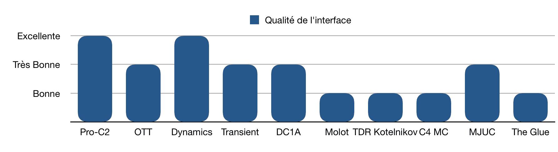 Interface - TOP 10 - Plugins - Compresseurs - WE COMPOZE