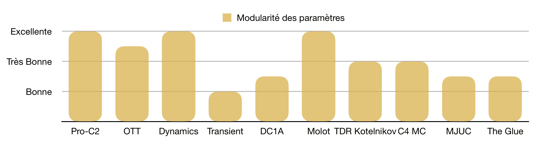 Modularité paramètres - TOP 10 - Plugins - Compresseurs - WE COMPOZE