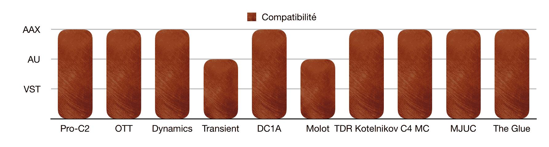 Compatibilité - TOP 10 - Plugins - Compresseurs - WE COMPOZE