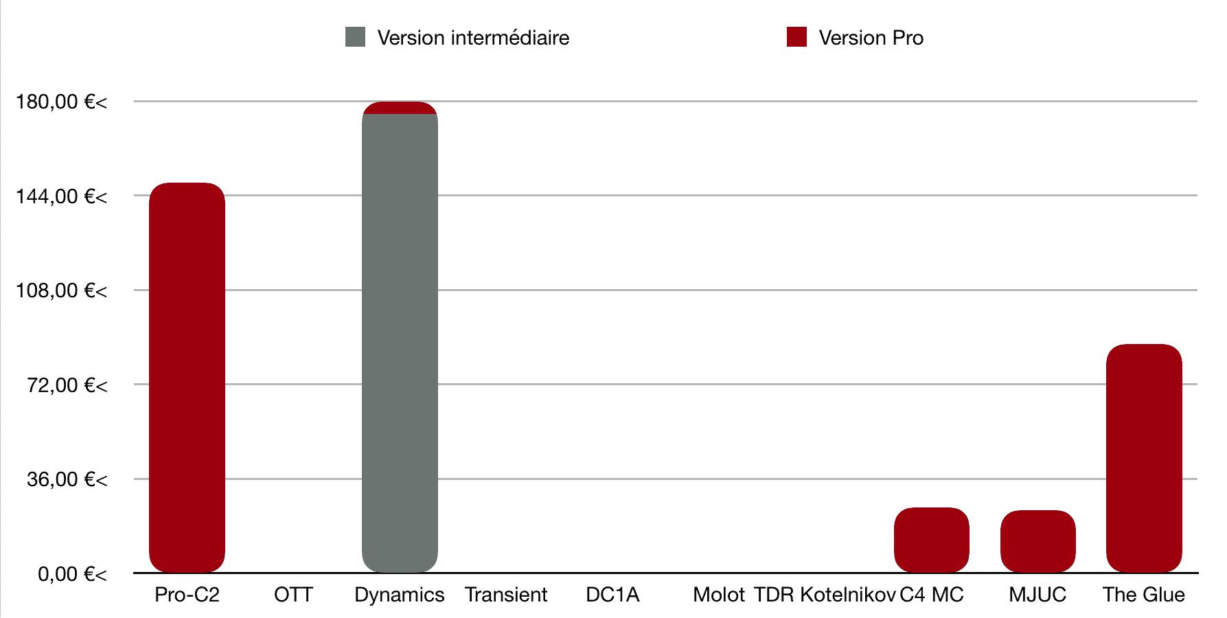 Coût - TOP 10 - Plugins - Compresseurs - WE COMPOZE