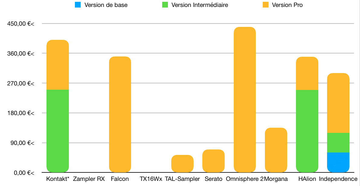 Coût - TOP 10 - Plugins - Échantillonneurs - WE COMPOZE