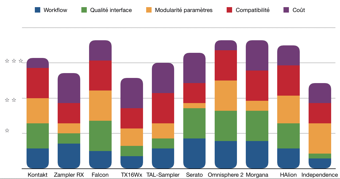 Bilan - TOP 10 - Plugins - Échantillonneurs - WE COMPOZE