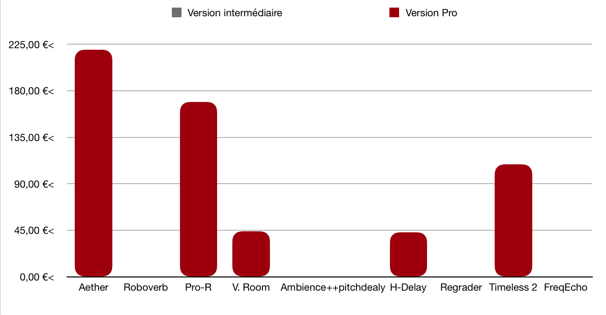 Coût - TOP 10 - Plugins - Reverb - Delay - WE COMPOZE